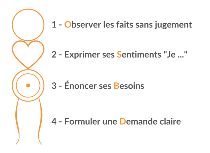 OSBD signification